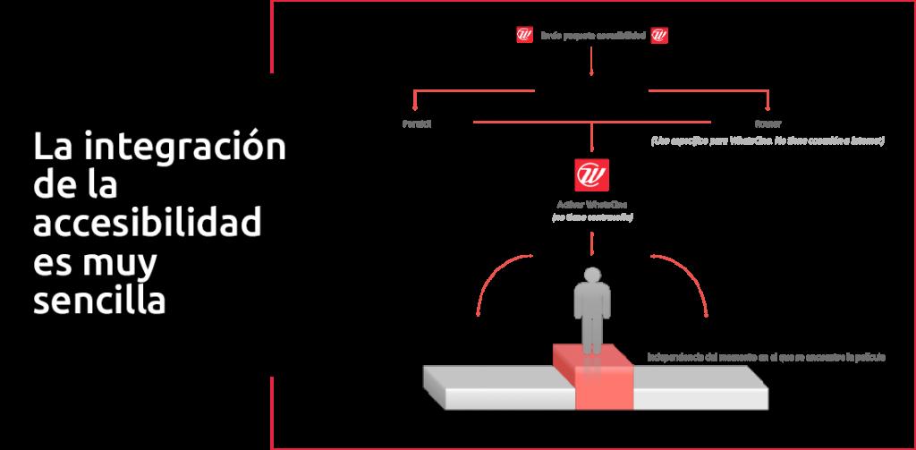 Ilustración del cómo funciona para exhibidores